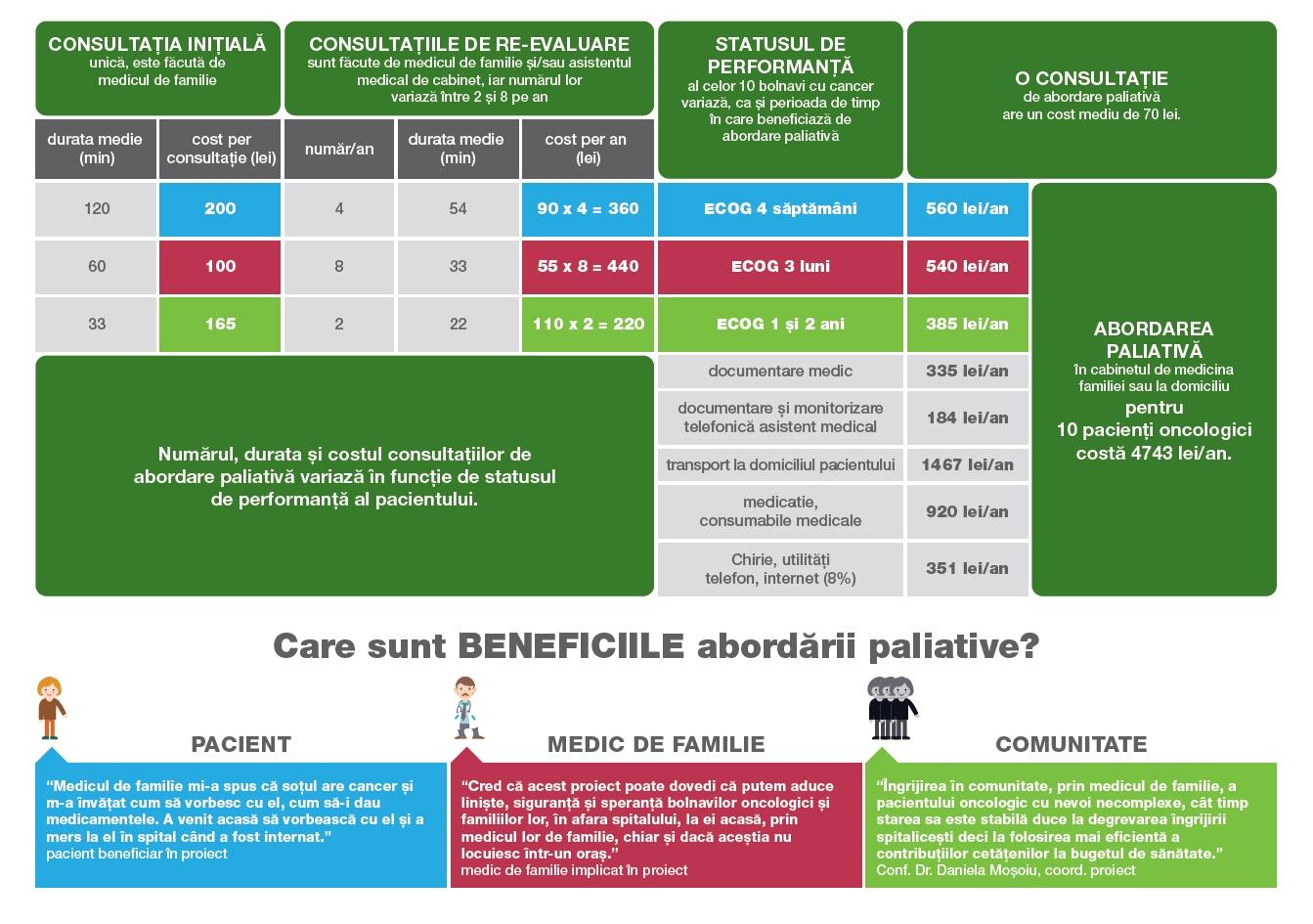InfograficCosturiAbordarePaliativaMF_3